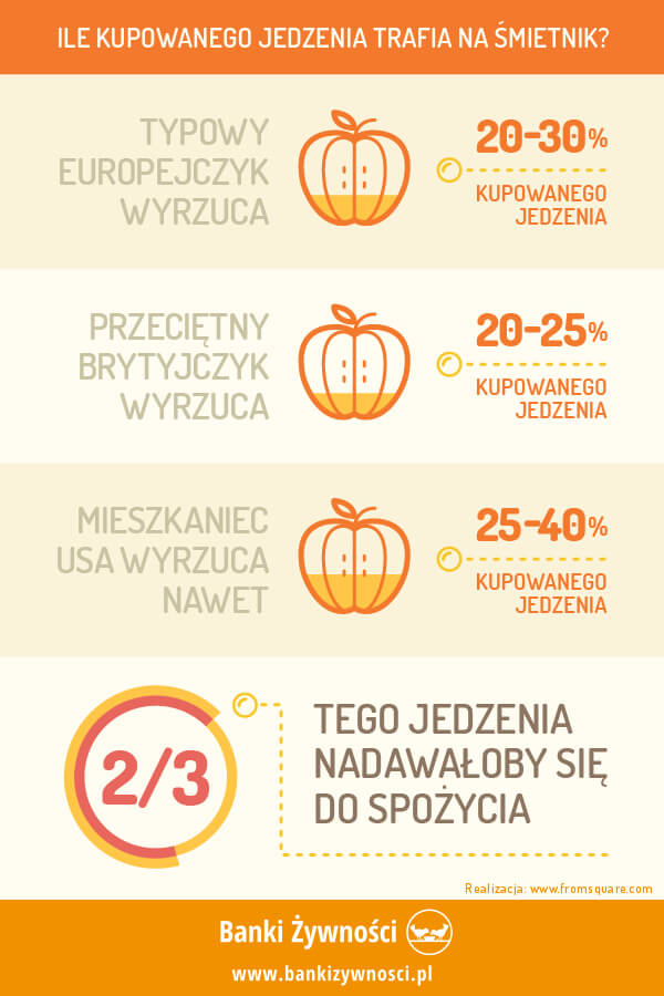 info grafika ile kupowanego jedzenia trafia na śmietnik