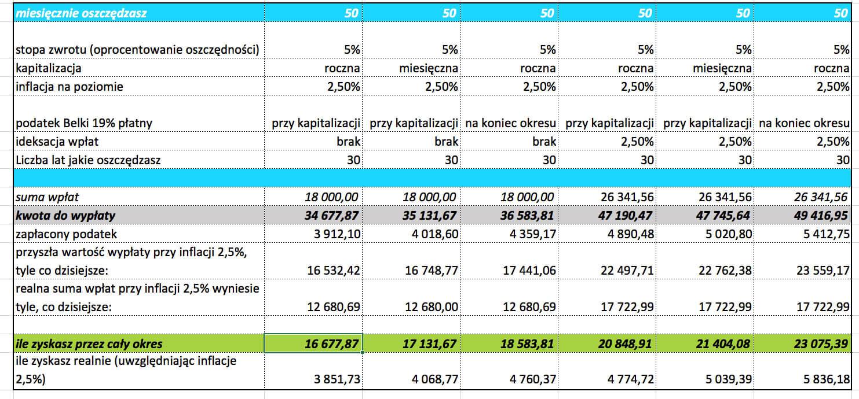 jak zacząć oszczędzać, Tabela 2 - 50PLN 30 lat